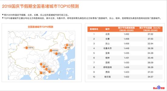 2019国庆节假期全国易堵城市TOP10预测