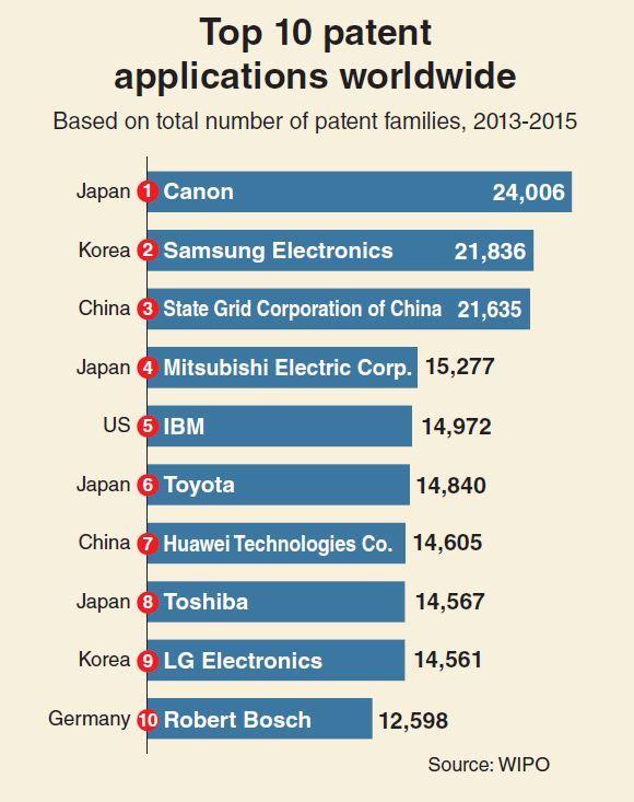 全球企业专利申请数量排名
