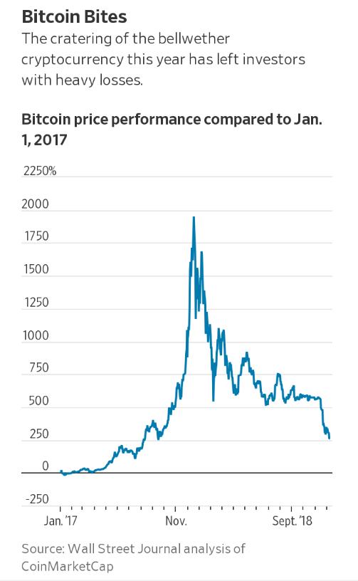 比特币价格相对于2017年1月转折幅度