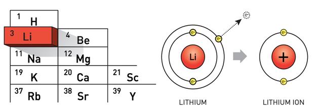 锂是一种金属,其外电子层只有一个电子,因此有很强的动力把这个电子留给另一个原子。当这种情况发生时,就会形成一个更稳定的带正电荷锂离子。