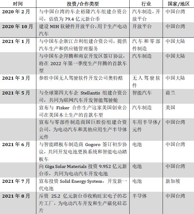 表:富士康的重要汽車合作關系及投資 來源/金融時報 翻譯/新浪科技