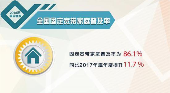 报告:2018 Q4移动宽带用户普及率达93.6% 同比提升12.2%