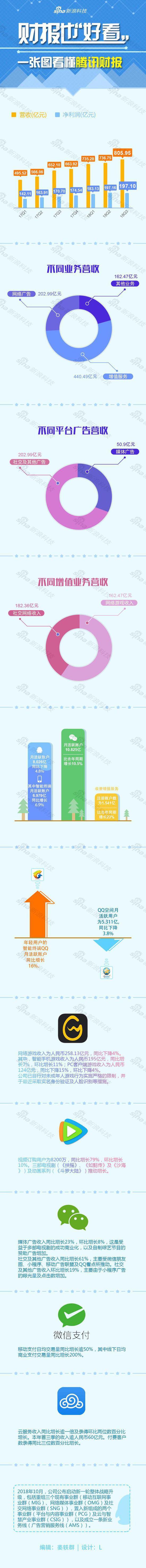 一图看懂腾讯Q3财报:营收805.95亿元 同期增长24%