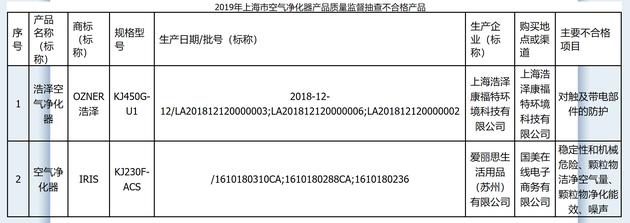 图/上海市市场监督管理局官网截图