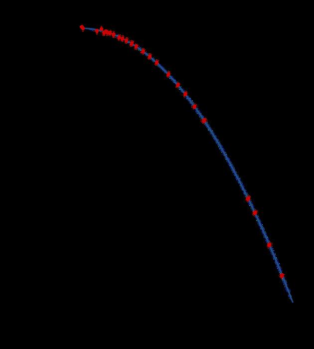 脉冲双星轨道周期衰减数据(红点)和广义相对论的预测(蓝线)一致(图片来源:Wikipedia)