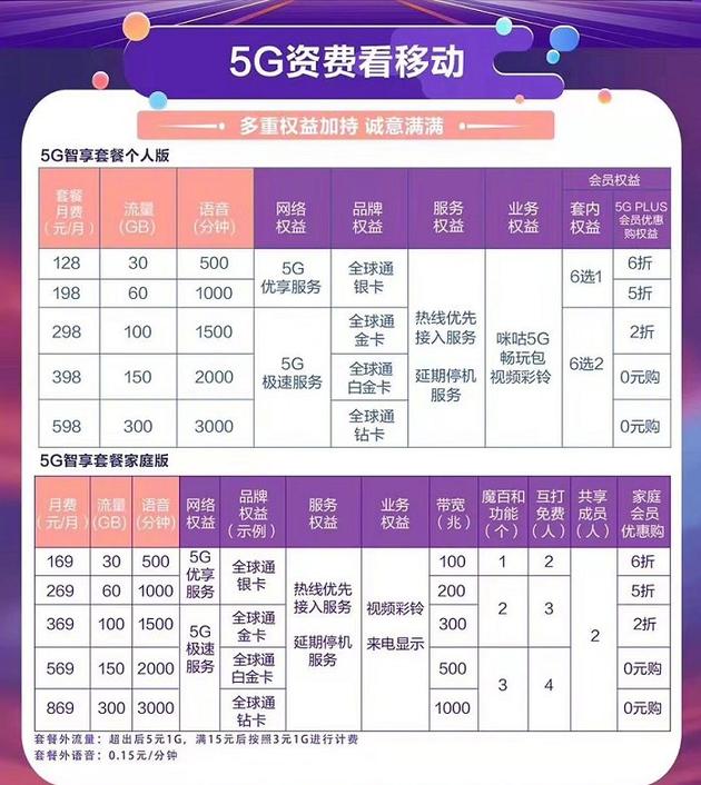 三大运营商公布5G商用套餐