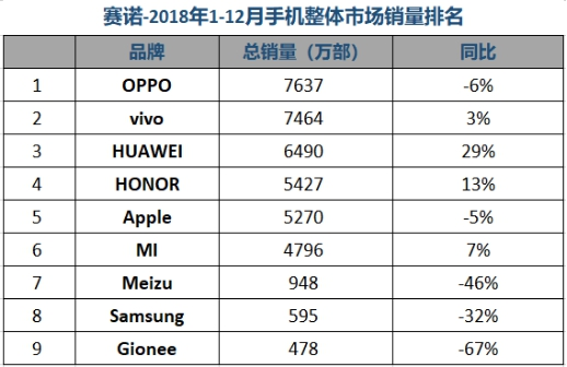 2018年全年,中国智能手机整体市场容量仍处于下滑趋势。