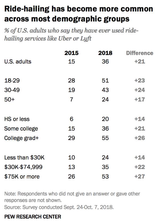 年轻人和受教育程度更高、薪水更高的人更普遍、更频繁地使用共享服务