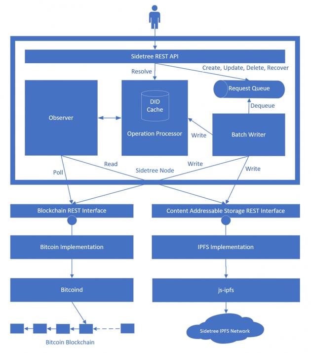 微软正启动开放源码项目Ion离子 Ion今年将转向比特币主网