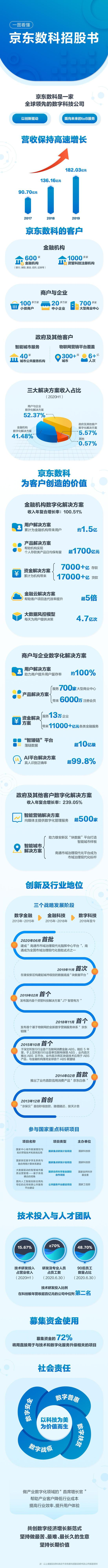 京东数科科创板IPO获受理 刘强东拥有74.77%表决权