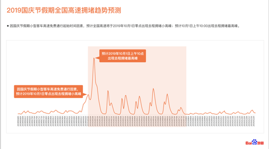 2019国庆节假期全国高速拥堵趋势预测