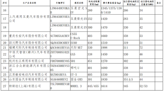 工信部将特斯拉上海产车型纳入免征车辆购置税目录