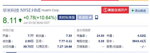 华米科技股价(来源:新浪财经)