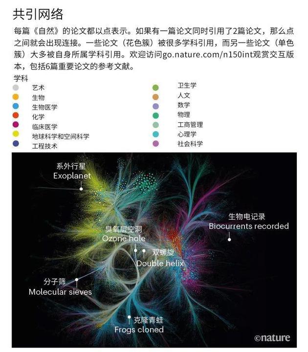 数据来源:Web of Science。 分析:A。 J。 Gates et al。