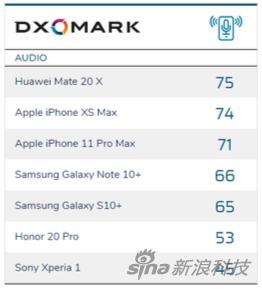 DXOMARK的首批手机音频得分排名,来自五个厂商的7款手机