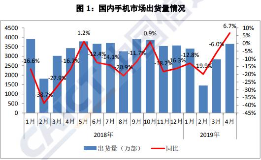 图1:国内手机市场出货量情况