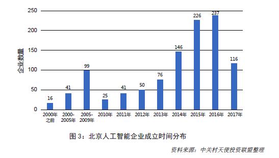 北京人工智能企业成立时间分布图