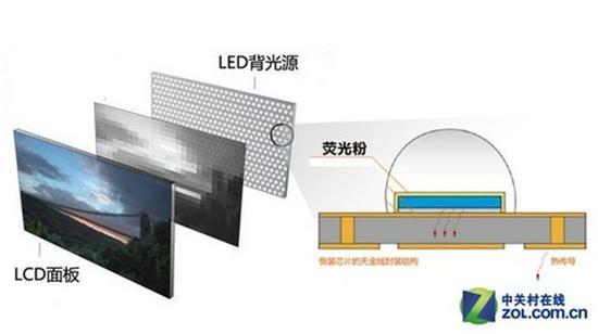 液晶电视通过加入荧光粉来提高背光纯度