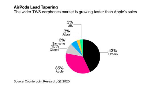 苹果AirPods市场份额勉强刚过三分之一 达到35%