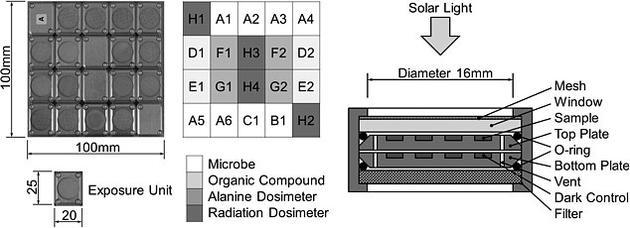 日本研究人员开发了一个暴露平板,将微生物和有机化合物暴露在外太空环境下。他们还设计了一个捕捉国际空间站高速粒子的平板。