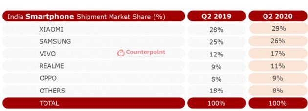 印度Q2智能手机市场排名:小米第一 三星重回第二