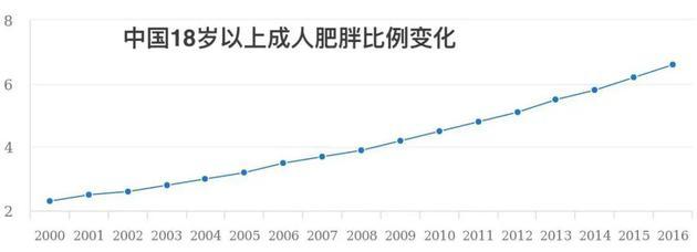 同期中国肥胖比例也在增加