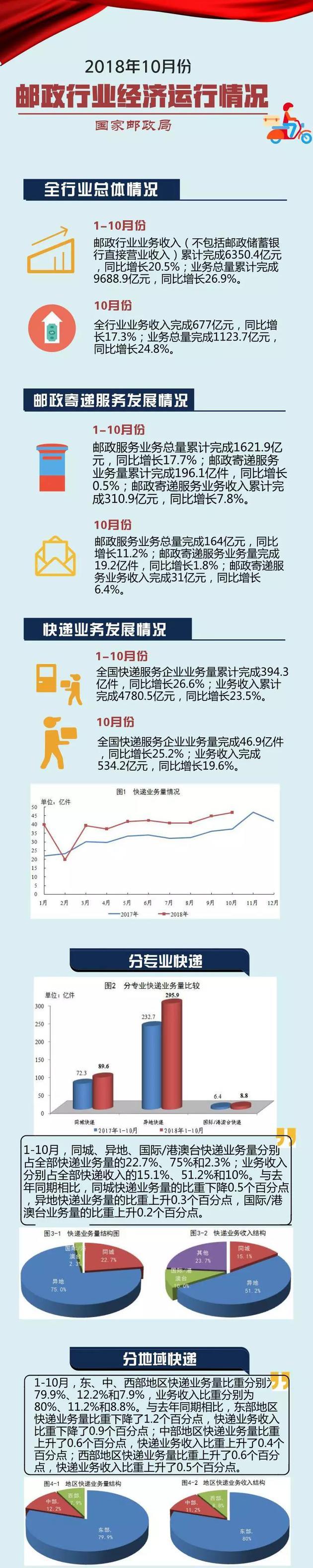 国家邮政局:10月全国快递业完成46.9亿件 同比增25%