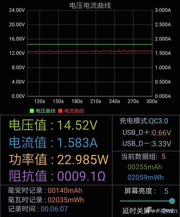 实测电流电压数据