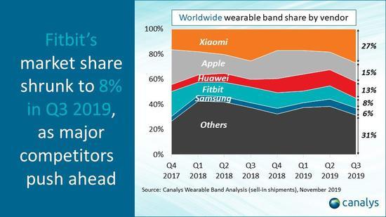 (圖2:全球可穿戴手環市場份額,按供應商分類)
