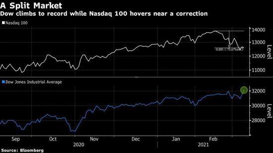 科技股不再吃香?美股现近三十年最大分化行情 SPAC热潮已消退?