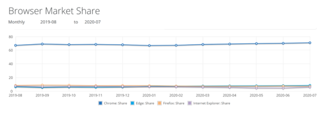 Chrome浏览器市场份额突破70%