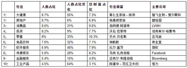 来历;《2021世茂港珠澳口岸城•胡润全球富豪榜》↑对比上一年排名上升 ↓对比上一年排名下降 –对比上一年排名不变