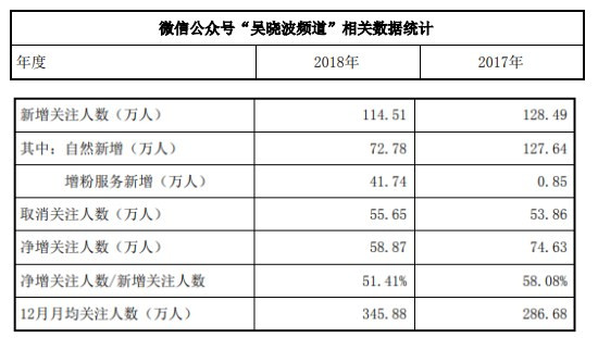 吴晓波频道去年花40万元采购增粉服务 用户数量持续增多
