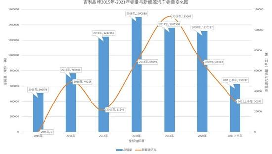 吉利汽车销量变化(统计自官方数据)