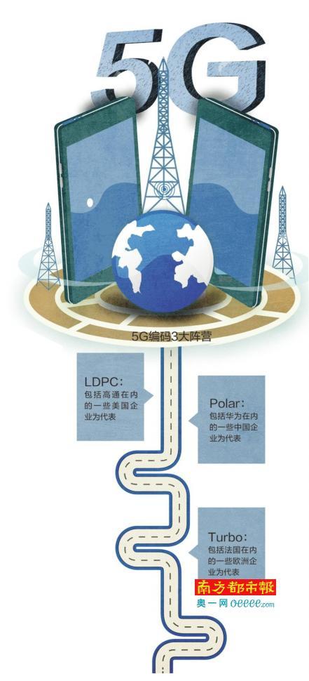 联想事件背后的5G标准之争:三大阵营专利互相渗透--- 中国知识