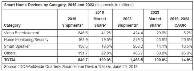 IDC:2023年智能家居设备可实现14.9%年增长率