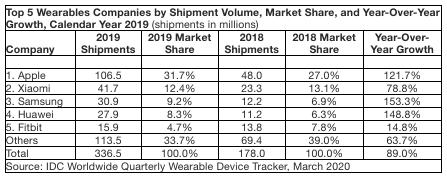 前五大可穿戴设备公司,2019全年数据