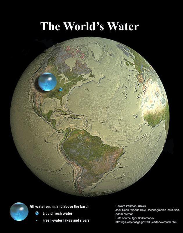 地球的水,从大到小分别是:地球表面、内部和大气中的水;液态淡水;淡水湖泊和河流