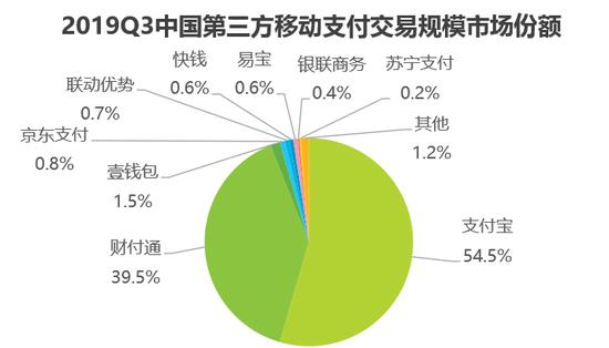 去年Q3支付宝的市场份额继续居首 交易规模为56万亿元