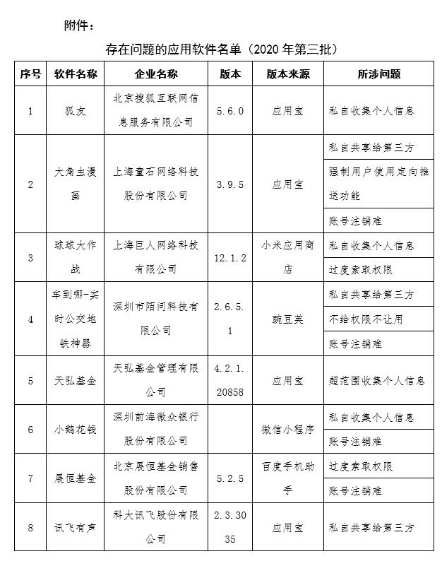 天弘基金、华夏基金、博时基金App侵害用户权益 被工信部点名