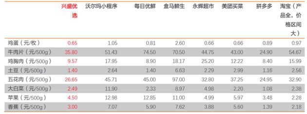 图:11月18日各平台部分SKU价格;来源:兴盛优选小程序、沃尔玛小程序、每日优鲜、盒马鲜生等平台,天风证券