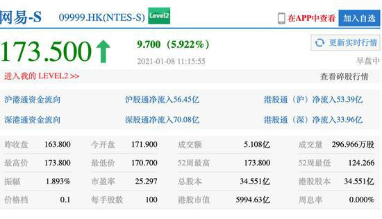 网易港股市值首次突破6000亿港元 创历史新高
