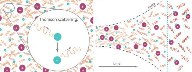 在早期的炎宇宙中,中性原子形成之前,光子会以专门高的速率从电子(以及幼批质子)中散射出去,从而传递动量。在中性原子形成后,由于宇宙冷却至某个特定的临界阈值之下,光子就会沿直线活动,只在波长上受空间膨大的影响。