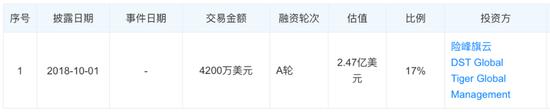淘集集母公司上海欢兽实业有限公司融资信息