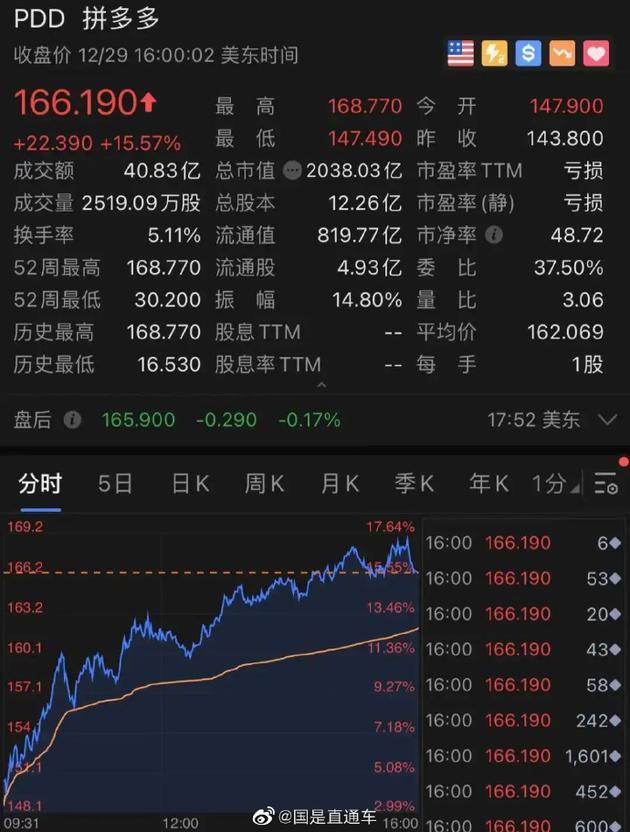 拼多多股价创新高 市值突破2000亿美元,黄峥成中国第三大富豪