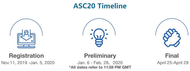 ASC20世界大学生超级计算机竞赛赛程