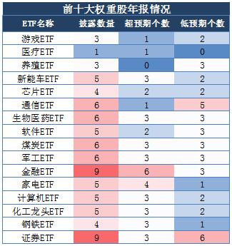 数据来源:东方证券,国泰基金