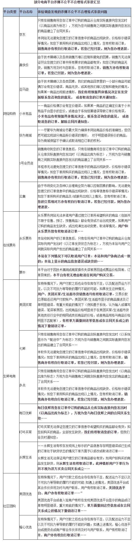 """北京消协公布""""砍单""""调查结果:40个平台近半涉嫌霸王条款"""