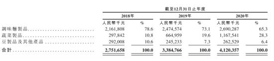 卫龙递交赴港IPO申请,看看这家辣条公司盈利如何