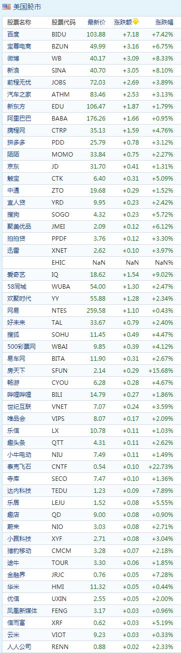 中概股早盘普涨:爱奇艺涨9.02%,百度涨7.42%